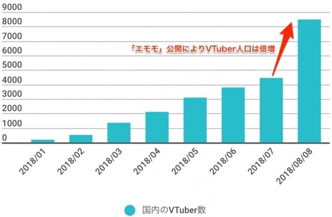 Vtuberの増加グラフ