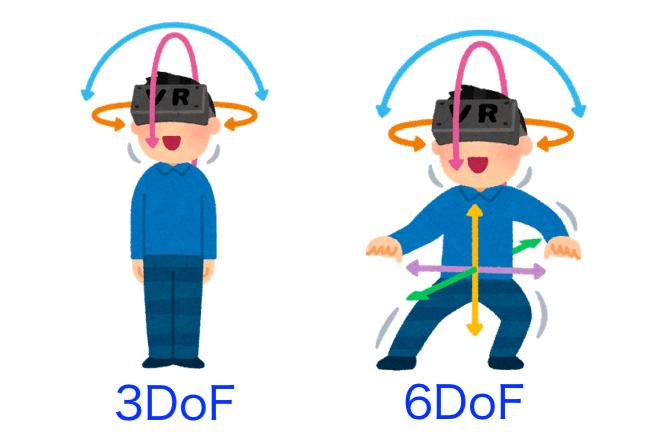 3DoFと6DoF